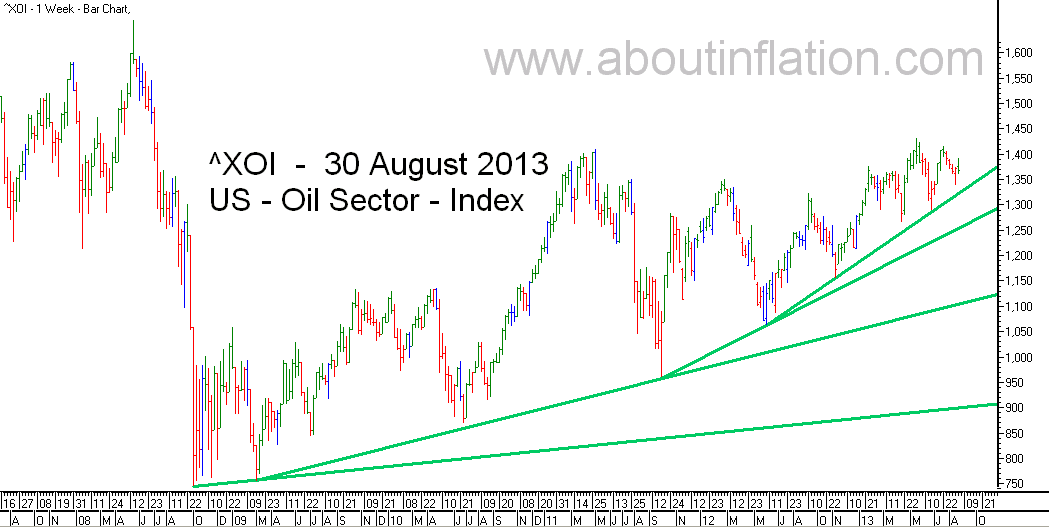US - Oil Sector TrendLine - bar chart - 30 August 2013 - ^XOI - Oil Index