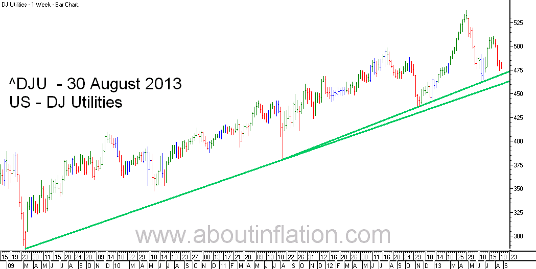 DJ Utilities Index TrendLine - bar chart - 30 August 2013