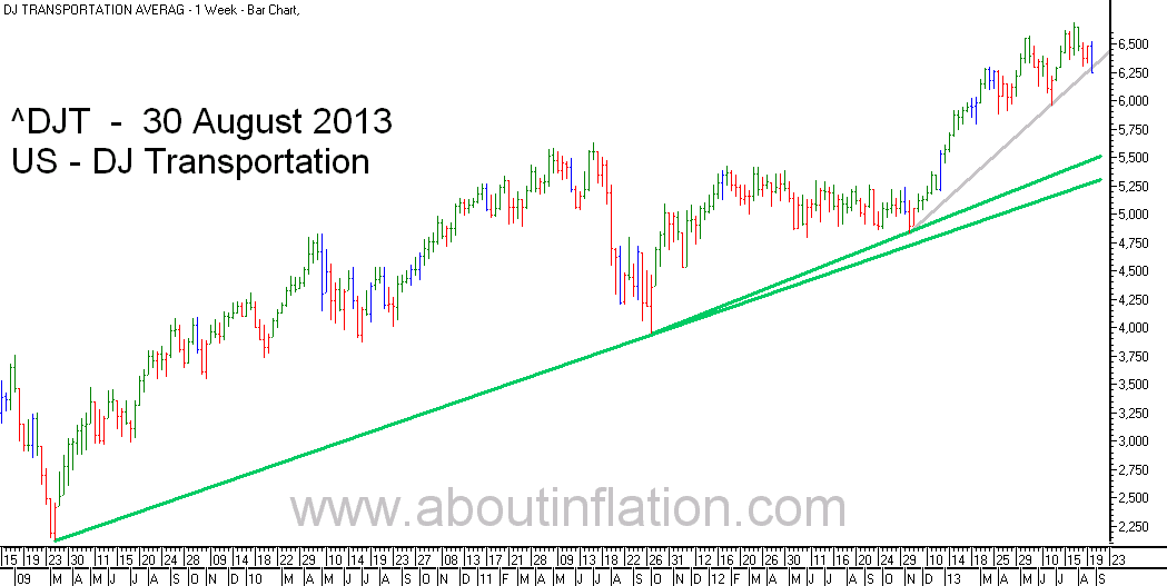 DJ Transportation Index TrendLine - bar chart - 30 August 2013
