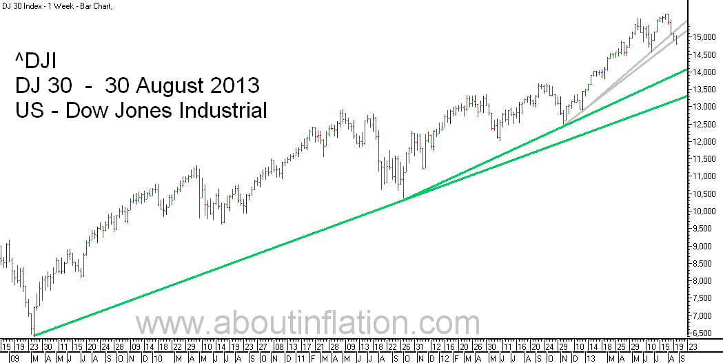 DJ 30 Down Jones Trend Line chart - 30 August 2013