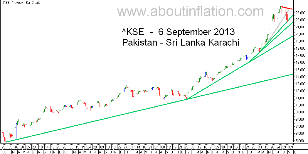 KSE  Index Trend Line bar chart -  6 September 2013 - பாக்கிஸ்தான் குறியீடு போக்கு வரி விளக்கப்படம்
