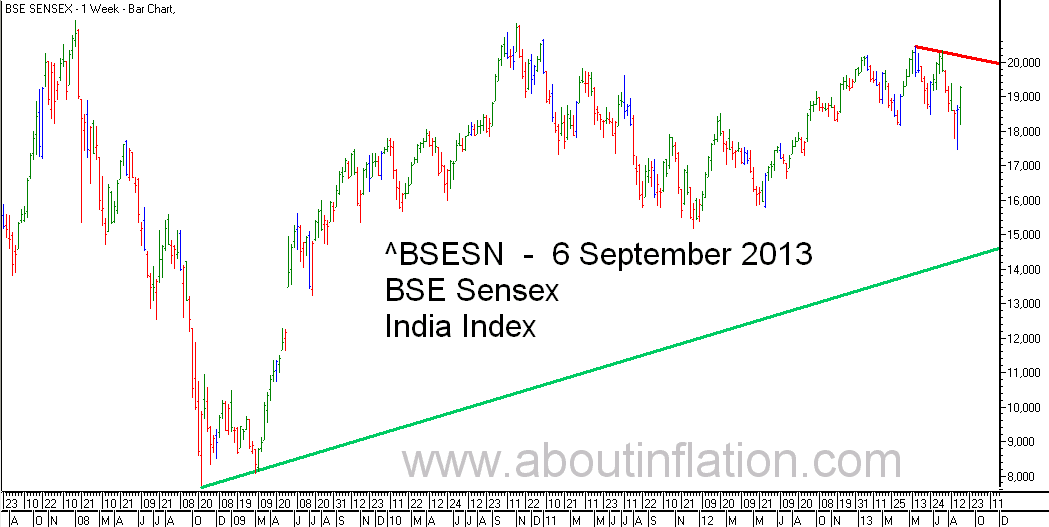 BSE Sensex  Index Trend Line bar chart -  6 September 2013