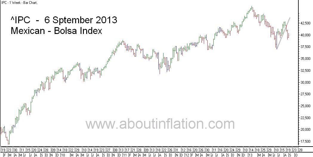 Bolsa  Index Trend Line bar chart - 6 September 2013 - Índice Bolsa de gráfico de barras