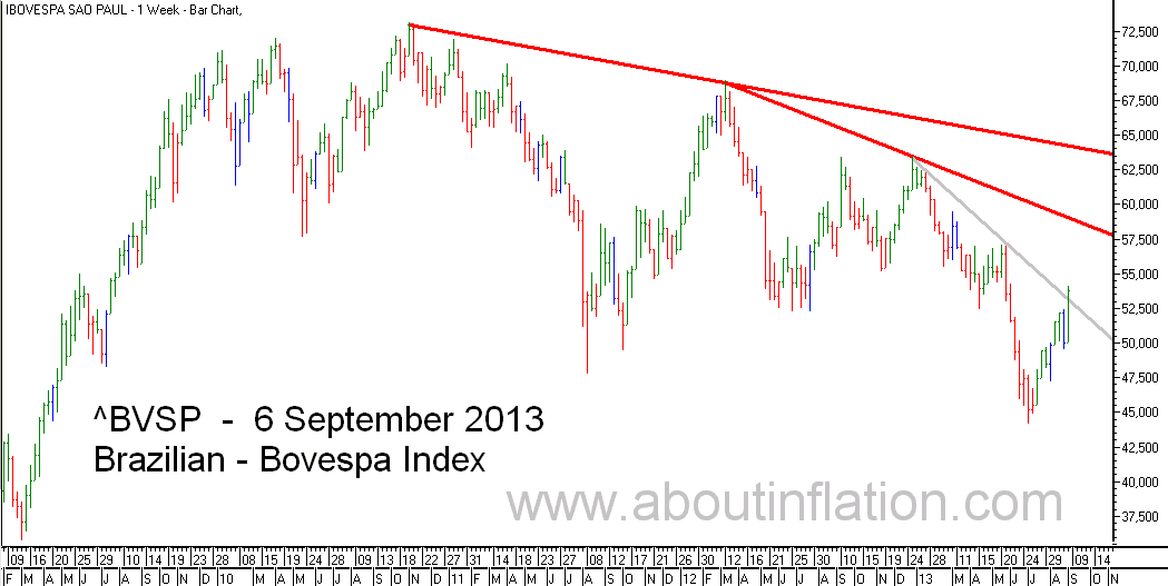 Bovesta  Index Trend Line bar chart - 6 September 2013 - Índice Bovespa gráfico de barras
