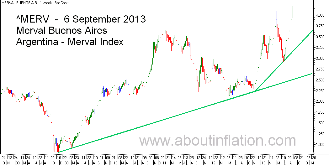 Merval  Index Trend Line bar chart - 6 September 2013 - Índice Merval de gráfico de barras