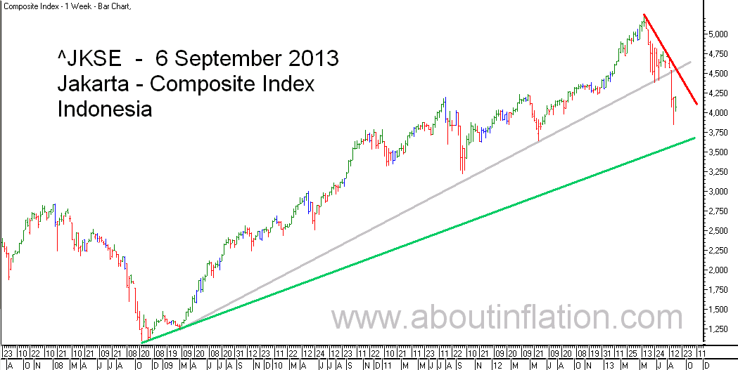 JKSE  Index Trend Line bar chart - 6 September 2013 - Indeks JKSE bar chart