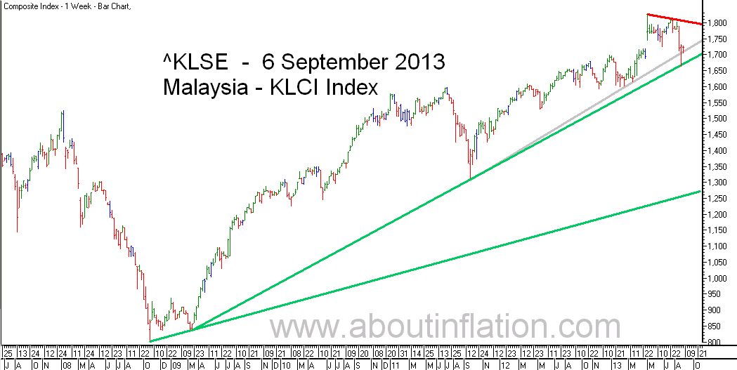 KLSE  Index Trend Line bar chart - 6 September 2013 - Indeks KLSE carta bar