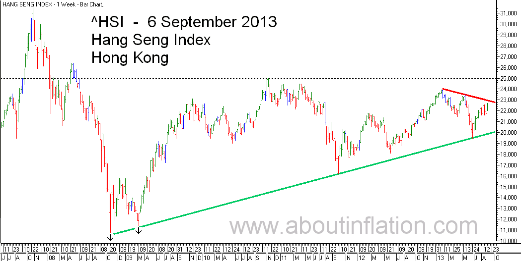 HSI Index TrendLine chart 6 September 2013 HSI指数条形图