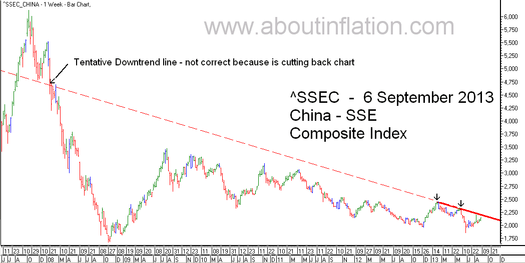 SSEC  Index Trend Line - bar chart - 6 September 2013 - SSEC指数条形图