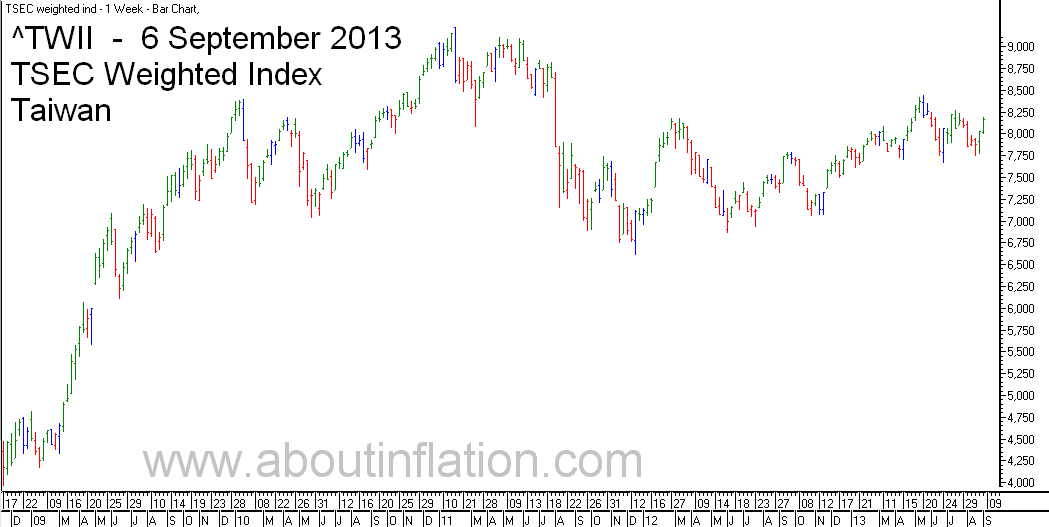 TWII  Index Trend Line - bar chart - 6 September 2013 - TWII 指数条形图