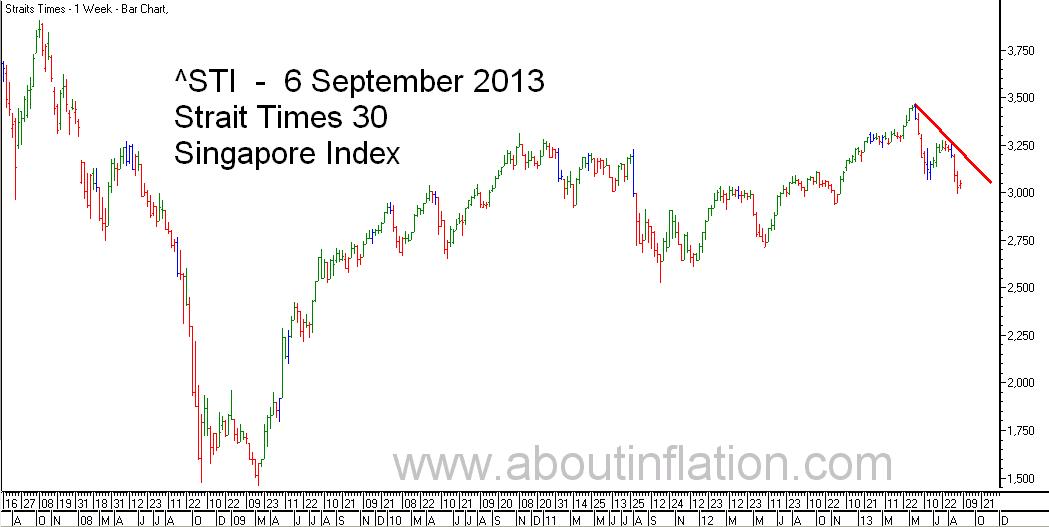 STI  Index Trend Line - bar chart -  6 September 2013 - STI 索引条形图 - Indeks STI carta bar - STI குறியீடு பொருட்டல்ல விளக்கப்படம்