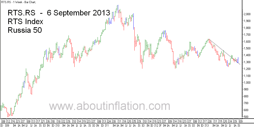 RTS 50  Index Trend Line - bar chart - 6 September 2013 - RTS 50 индекс гистограммы