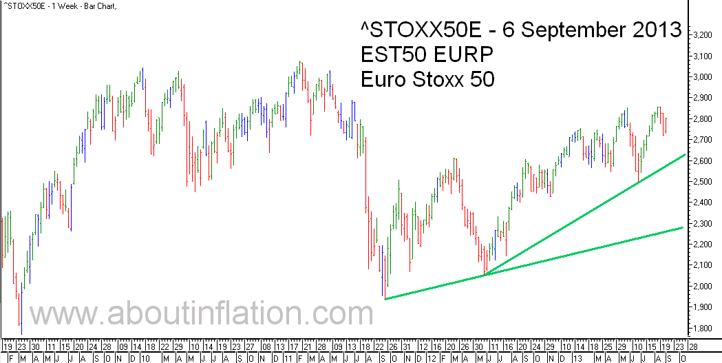 Euro Stoxx 50 Index Trend Line - bar chart -  6 September 2013 - Euro Stoxx 50 Index Balkendiagramm