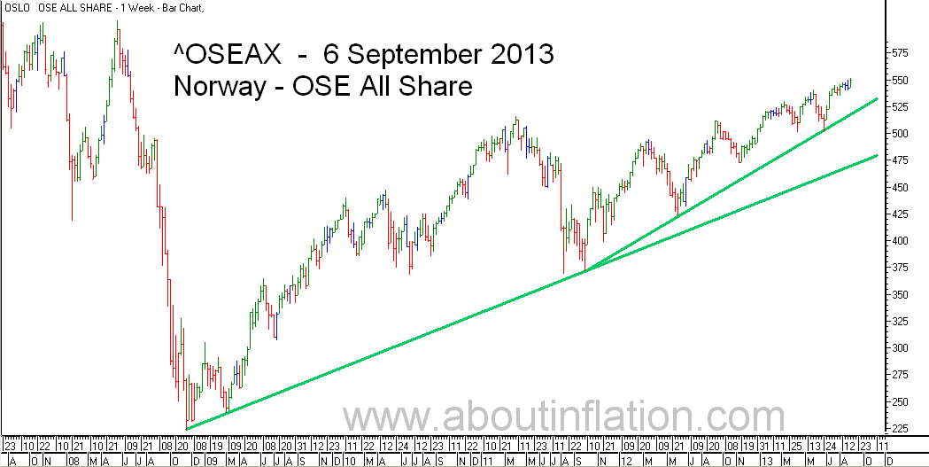 OSE All Share Index TrendLine - bar chart - 6 September 2013 - OSE Norge Index to trendlinje diagram - OSE All Share Index stolpediagram
