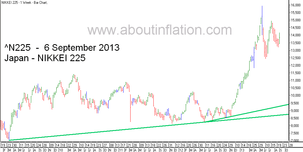 Nikkei 225 Index TrendLine - bar chart -  6 September 2013 - 日経225種平均株価の棒グラフ
