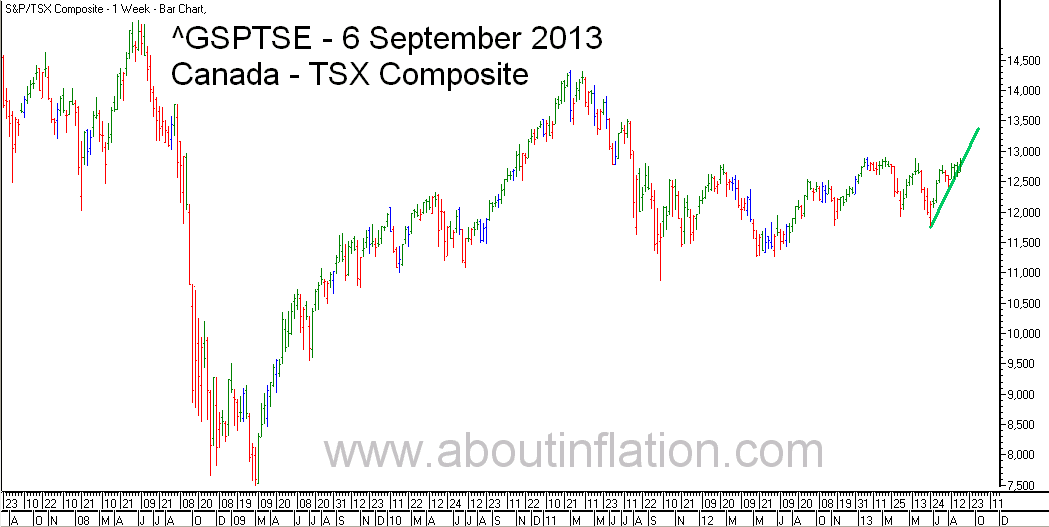 TSX Composite Index TrendLine - bar chart -  6 September 2013 - TSX Composite indice de graphique à barres