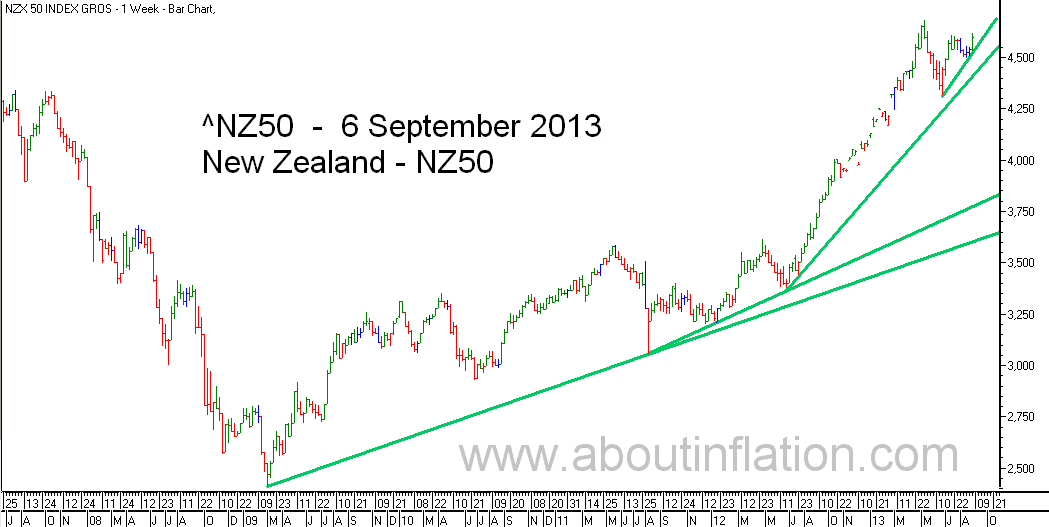 NZ 50 Index TrendLine - bar chart - 6 September 2013