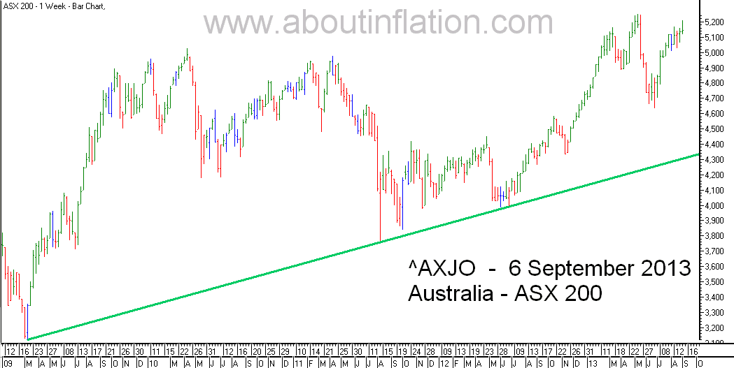ASX 200 Index TrendLine - bar chart - 6 September 2013
