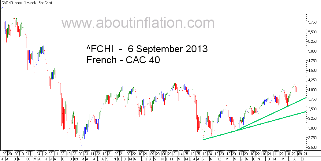 CAC 40 Index TrendLine - bar chart - 6 September 2013 - CAC 40 indice de graphique à barres