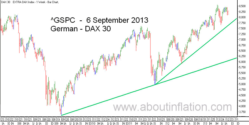 DAX 30 Index TrendLine - bar chart - 6 September 2013 - DAX 30 Index Balkendiagramm