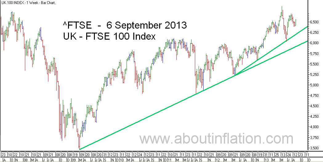 FTSE 100 Index TrendLine - bar chart - 6 September 2013