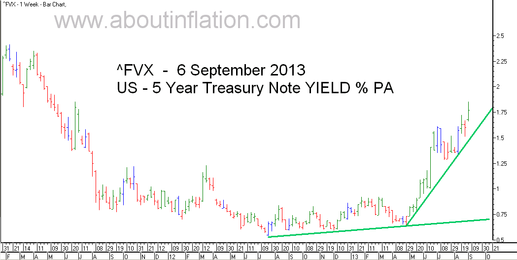 US  5 Year Treasury Note Yield TrendLine - bar chart - 6 September 2013