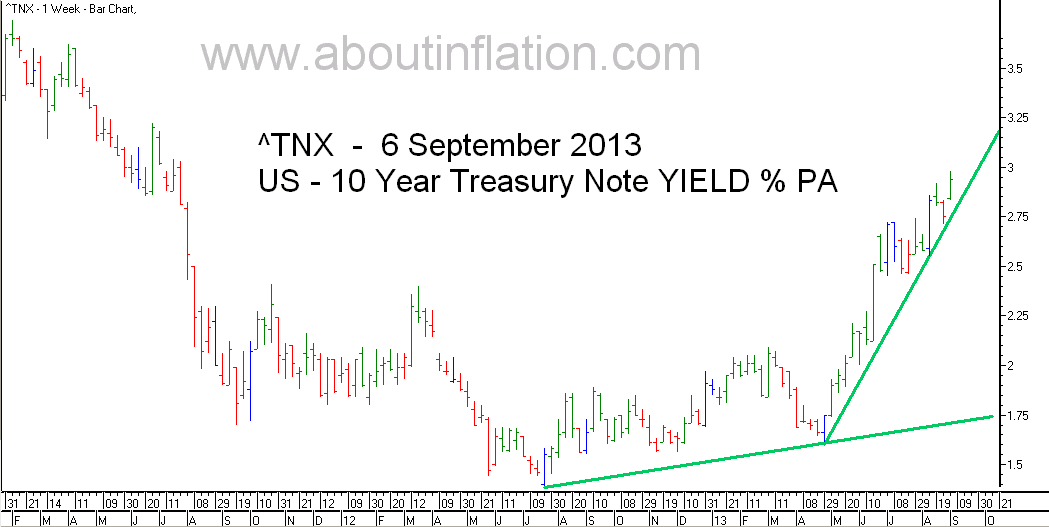 US  10 Year Treasury Note Yield TrendLine - bar chart - 6 September 2013