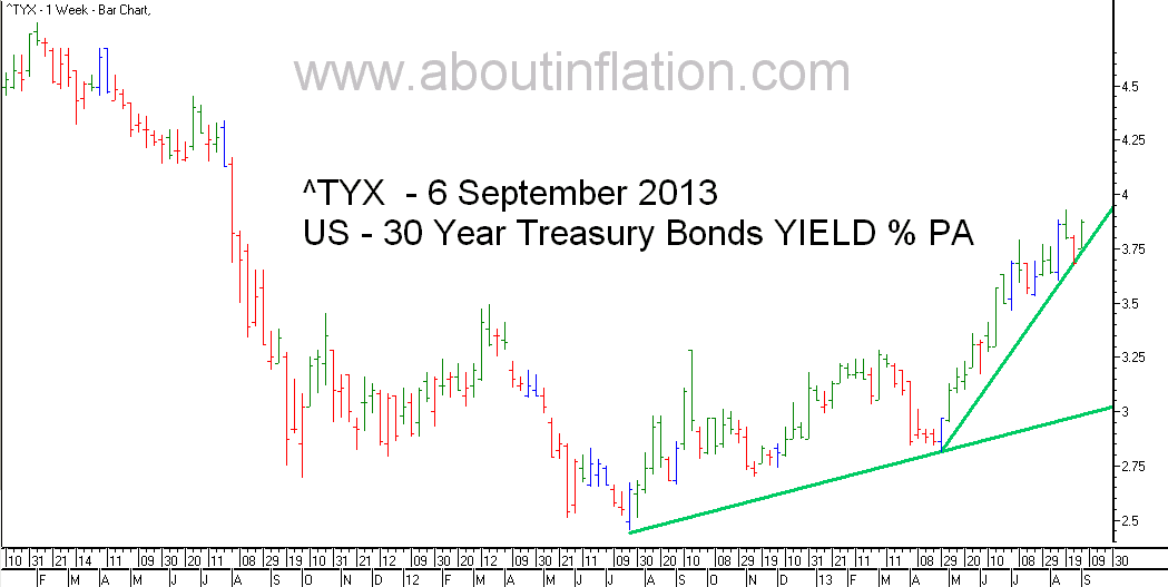US  30 Year Treasury Bond Yield TrendLine - bar chart - 6 September 2013