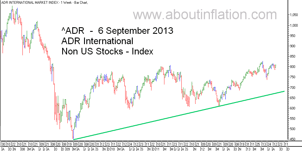 ADR International Index TrendLine - bar chart - 6 September 2013