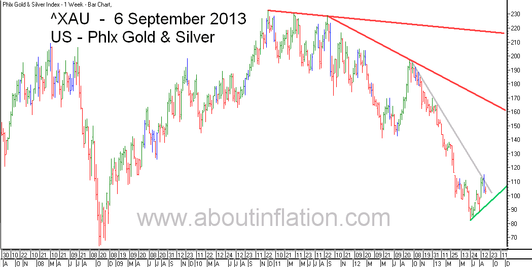 Philadelphia Gold and Silver Index TrendLine - bar chart -  6 September 2013 - ^XAU Trend Lines chart