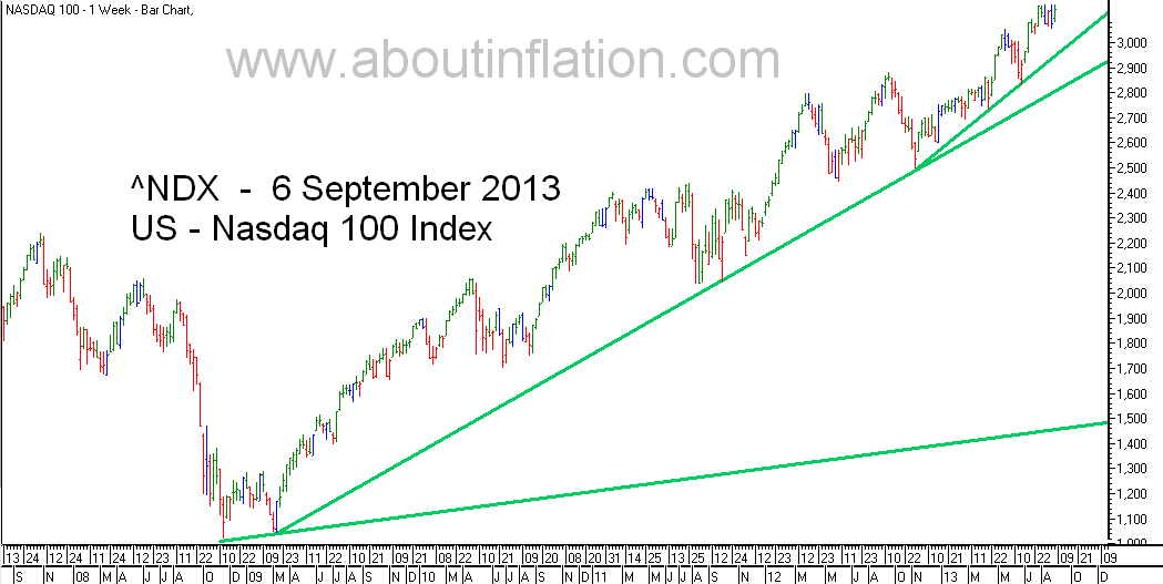 Nasdaq 100 Index TrendLine - bar chart - 6 September 2013
