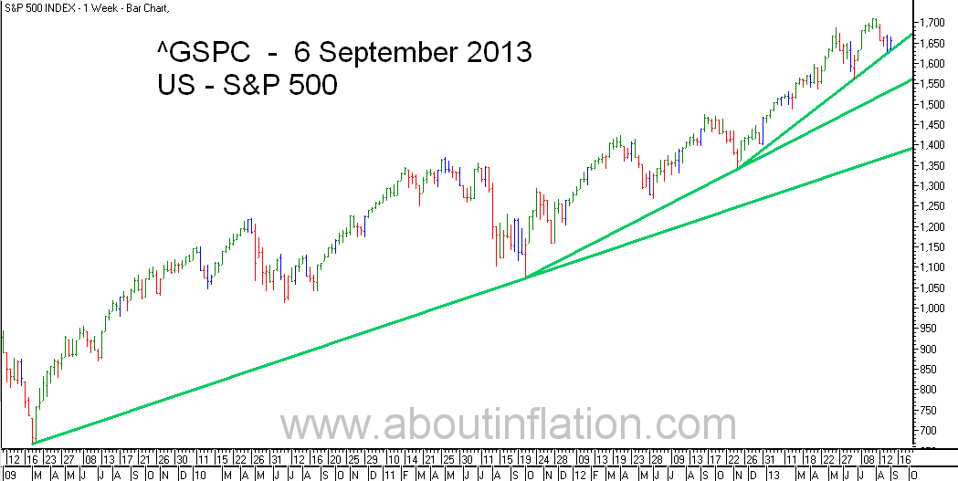 S&P 500 Index TrendLine - bar chart - 6 September 2013