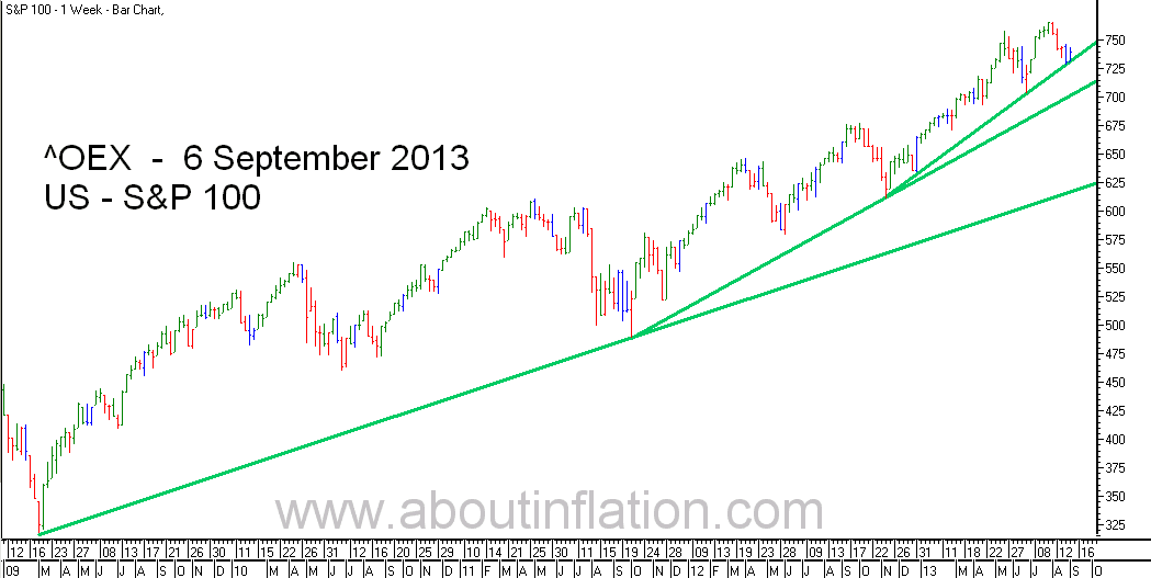 S & P 100 Index TrendLine - bar chart - 6 September 2013