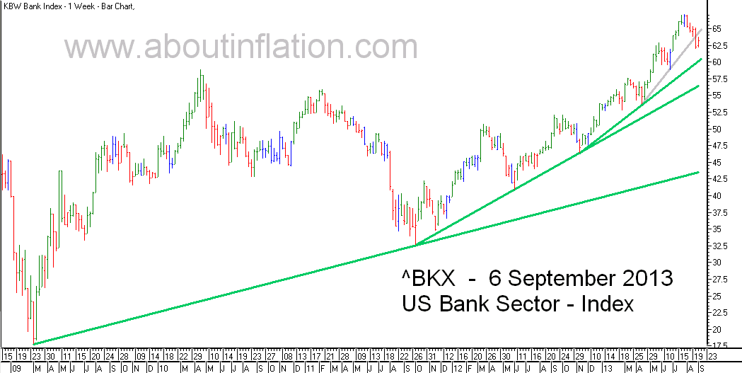 US - Bank Sector TrendLine - bar chart - 6 September 2013