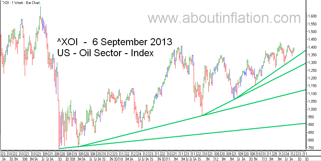 US - Oil Sector TrendLine - bar chart - 6 September 2013 - ^XOI - Oil Index