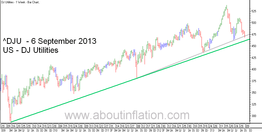 DJ Utilities Index TrendLine - bar chart - 6 September 2013
