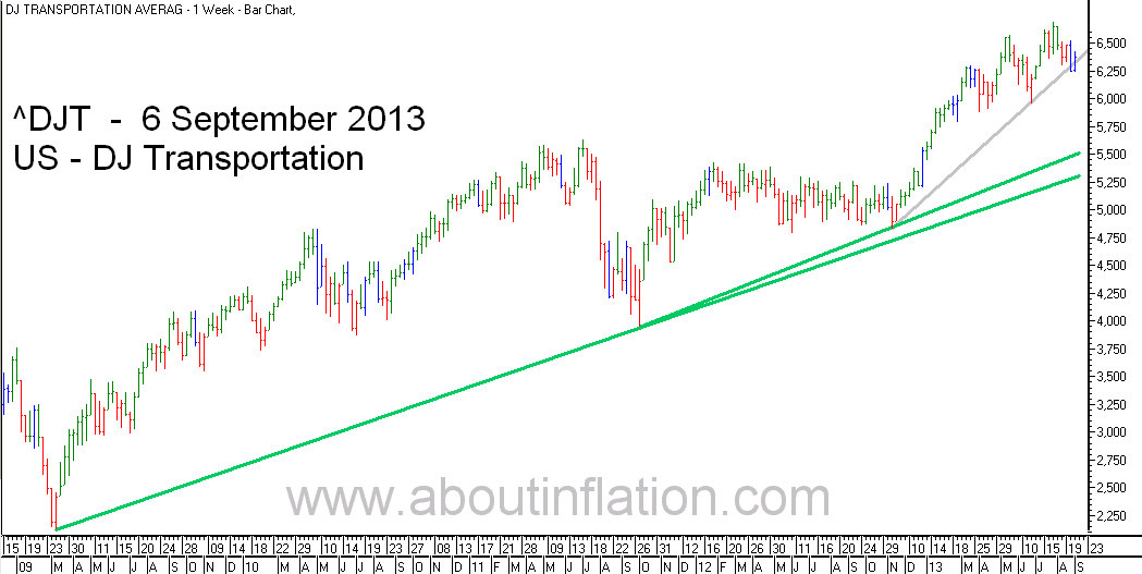DJ Transportation Index TrendLine - bar chart - 6 September 2013
