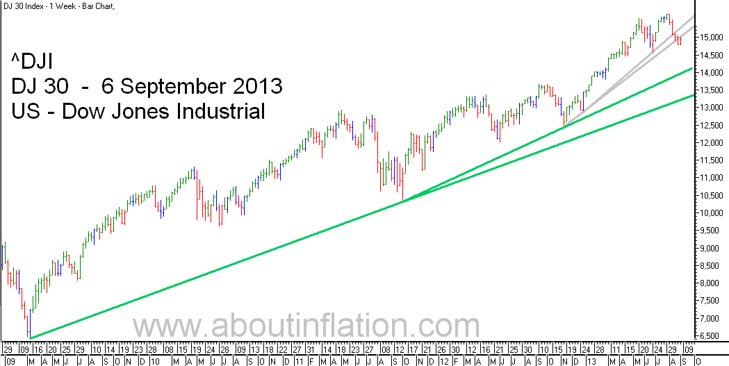 DJ 30 Down Jones Trend Line chart - 6 September 2013