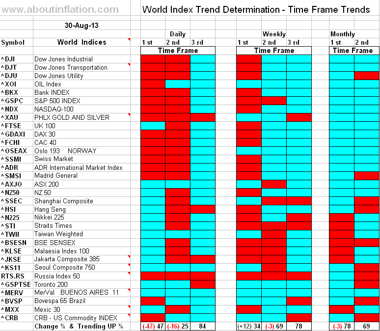 World Index Trend Determination - 30 August 2013 - end of week