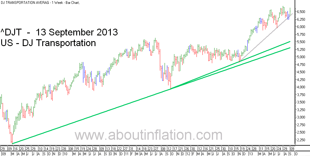 DJ Transportation Index TrendLine - bar chart - 13 September 2013