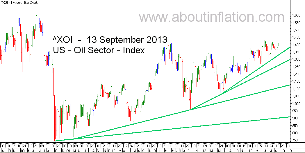 US - Oil Sector TrendLine - bar chart - 13 September 2013 - ^XOI - Oil Index