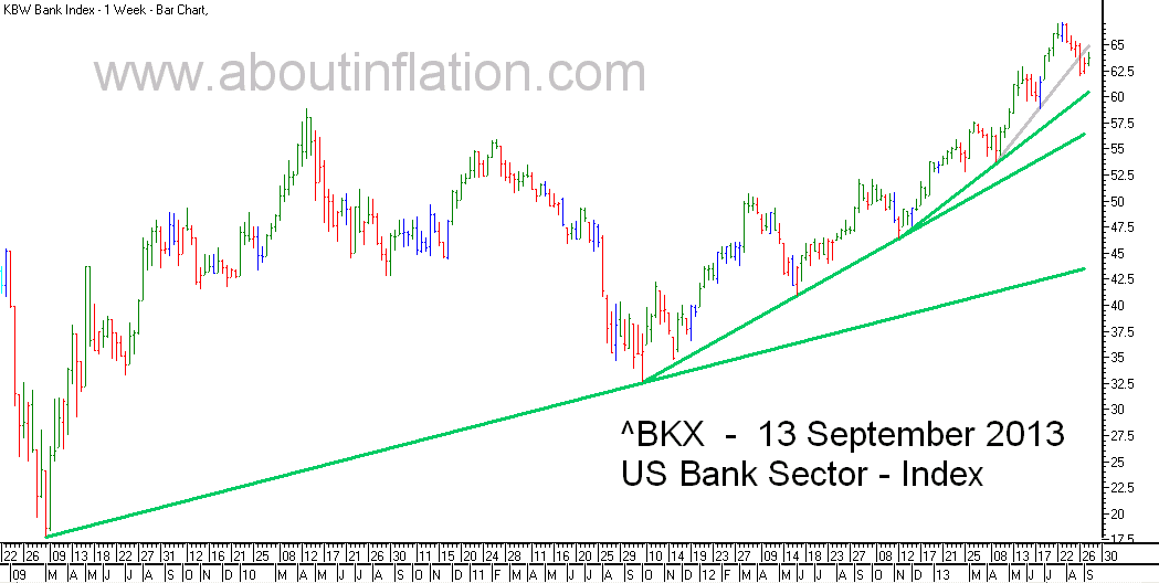 US - Bank Sector TrendLine - bar chart - 13 September 2013