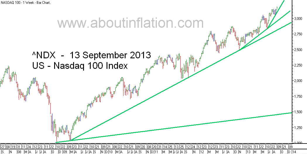 Nasdaq 100 Index TrendLine - bar chart - 13 September 2013