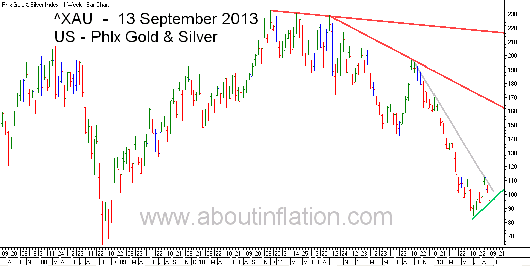 Philadelphia Gold and Silver Index TrendLine - bar chart - 13 September 2013 - ^XAU Trend Lines char