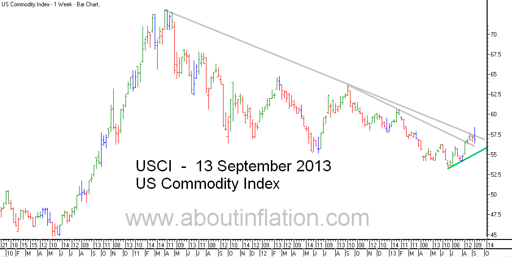 US - Commodity Index TrendLine - bar chart - 13 September 2013