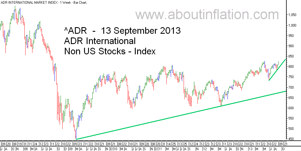 ADR International Index TrendLine - bar chart - 13 September 2013