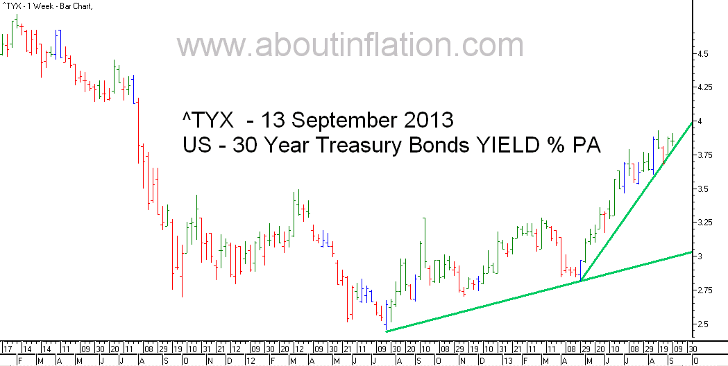 US  30 Year Treasury Bond Yield TrendLine - bar chart - 13 September 2013