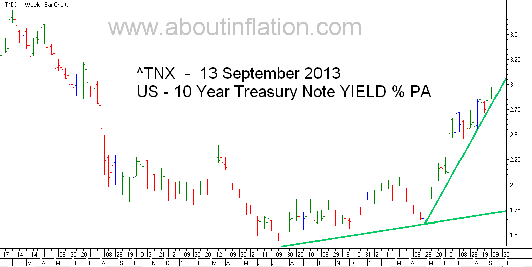 US  10 Year Treasury Note Yield TrendLine - bar chart - 13 September 2013
