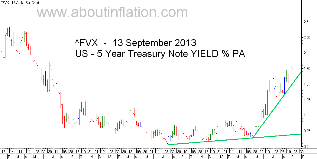 US  5 Year Treasury Note Yield TrendLine - bar chart - 13 September 2013