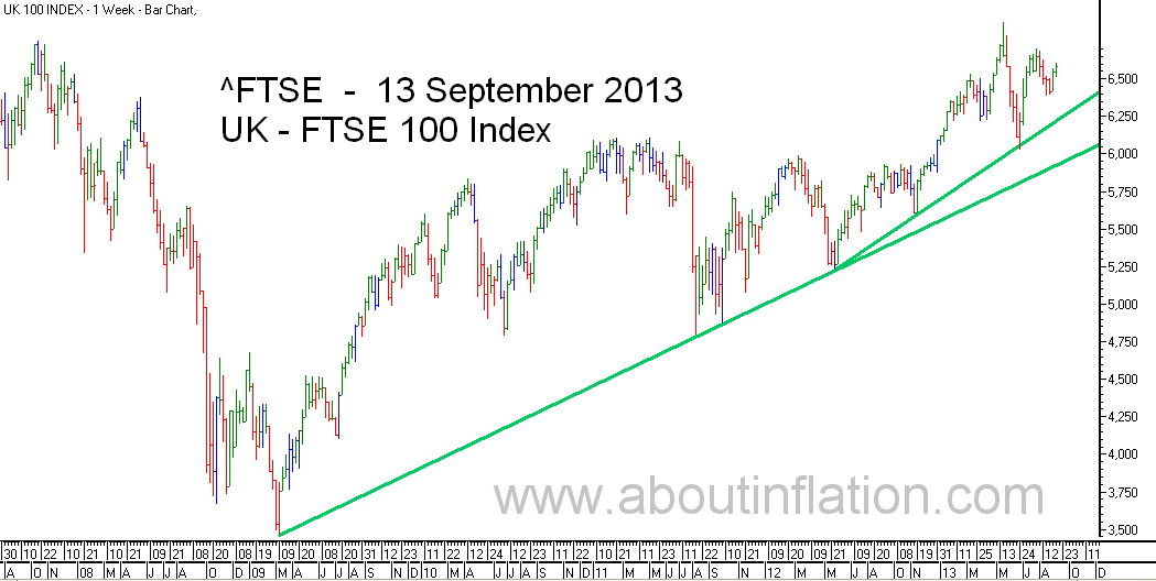 FTSE 100 Index TrendLine - bar chart - 13 September 2013